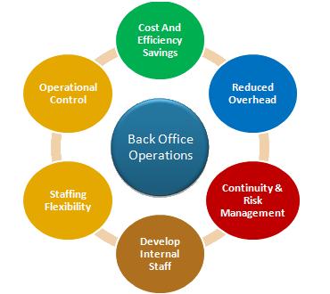 Free Flow (Back Office App)