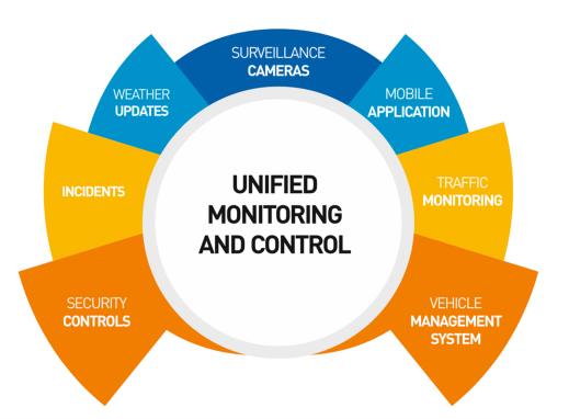 Integrated Surveillance & Monitoring